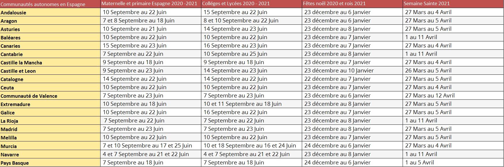 Le détail des dates de l'année scolaire 2020   2021 en Espagne